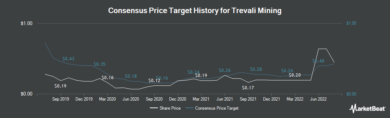 Price Target History for Trevali Mining Corp (TSE:TV)