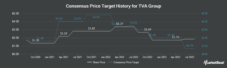 Price Target History for Groupe TVA (TSE:TVA.B)