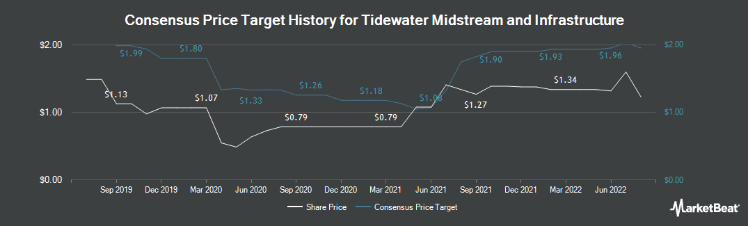 Price Target History for Tidewater Midstream & Infrastructure (TSE:TWM)