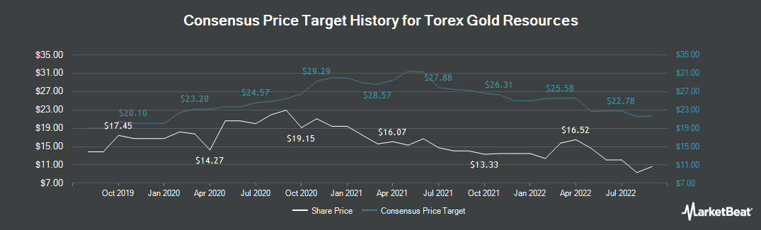 Price Target History for Torex Gold Resources (TSE:TXG)
