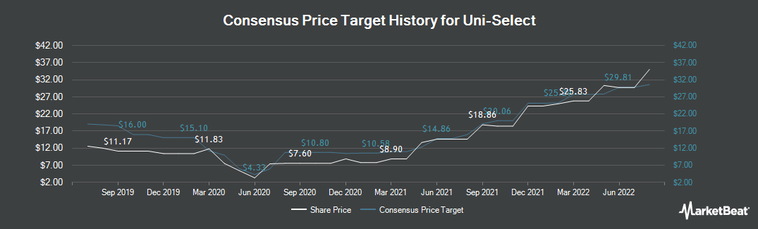Price Target History for Uni Select (TSE:UNS)