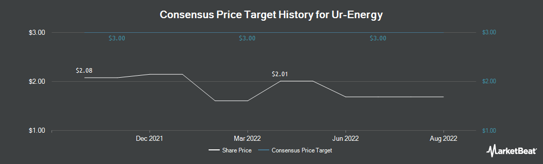 Price Target History for Ur-Energy (TSE:URE)
