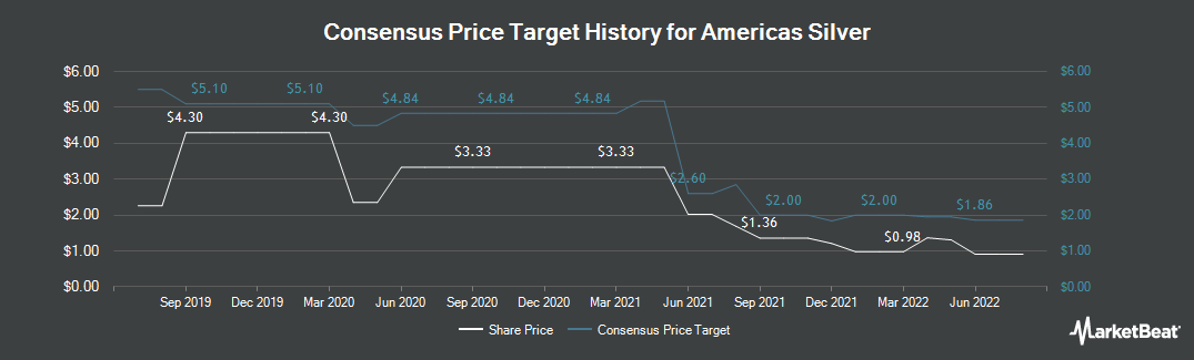 Price Target History for Americas Silver Corporation (TSE:USA)