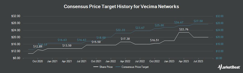 Price Target History for Vecima Networks (TSE:VCM)