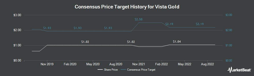 Price Target History for Vista Gold (TSE:VGZ)