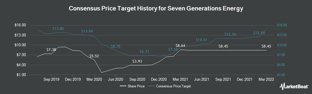Price Target History for Seven Generations Energy (TSE:VII)