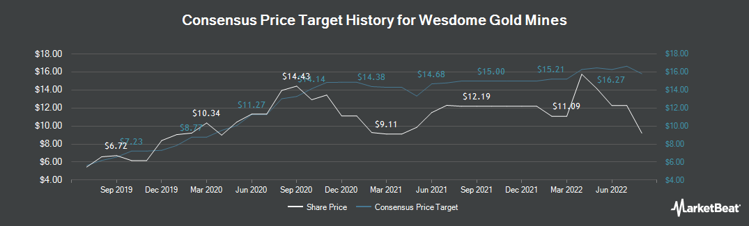 Price Target History for Wesdome Gold Mines (TSE:WDO)