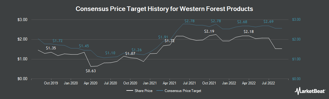 Price Target History for Western Forest Products (TSE:WEF)