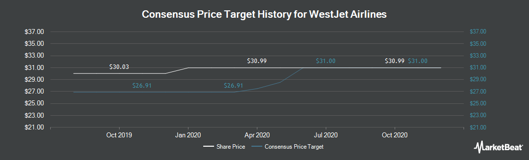 Price Target History for WestJet Airlines (TSE:WJA)