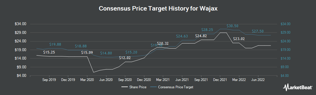 Price Target History for Wajax (TSE:WJX)