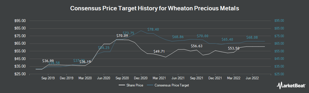 Price Target History for Wheaton Precious Metals (TSE:WPM)