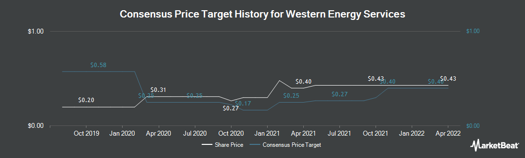 Price Target History for Western Energy Services (TSE:WRG)