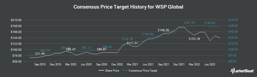 Price Target History for WSP Global (TSE:WSP)