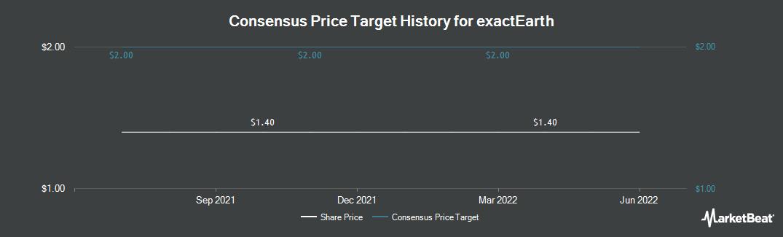 Price Target History for exactEarth (TSE:XCT)