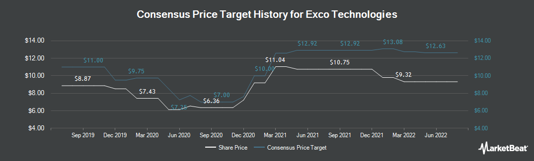 Price Target History for Exco Technologies (TSE:XTC)