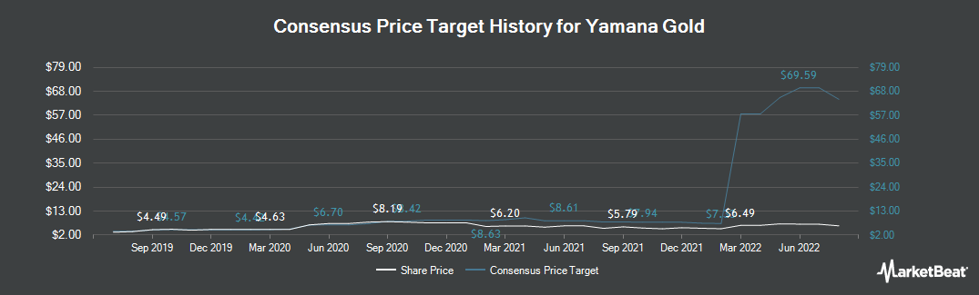 Price Target History for Yamana Gold (TSE:YRI)