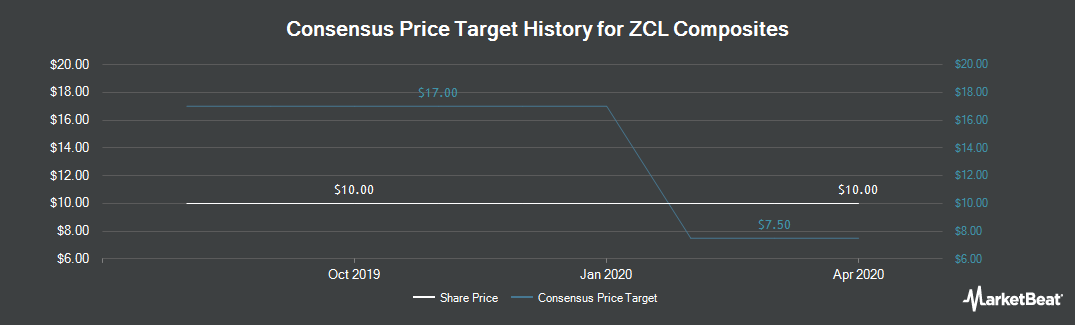 Price Target History for ZCL Composites (TSE:ZCL)