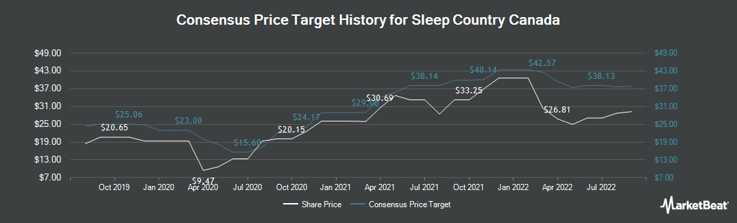 Price Target History for Sleep Country Canada (TSE:ZZZ)
