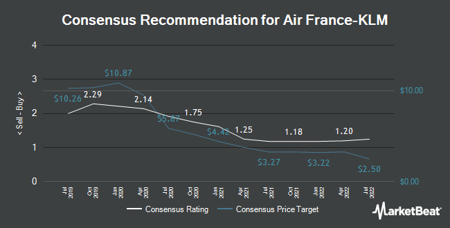 Analyst Recommendations for Air France KLM (EPA:AF)