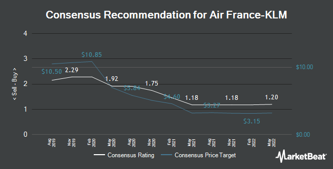 Analyst Recommendations for Air France-KLM SA (AF.PA) (EPA:AF)