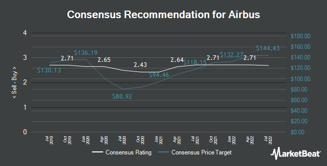 Recommandations des analystes pour Airbus (EPA: AIR)