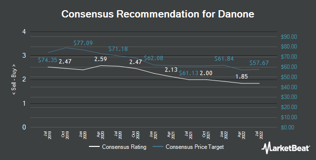 Analyst Recommendations for Danone (EPA:BN)