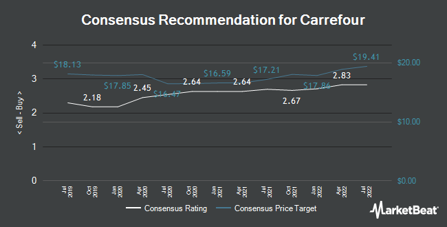 Analyst Recommendations for Carrefour (EPA:CA)