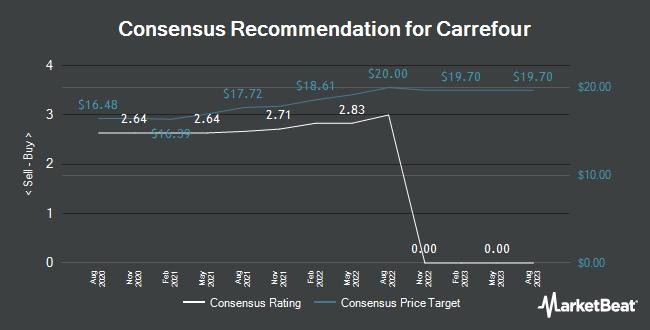 Recommandations des analystes pour Carrefour (EPA: CA)