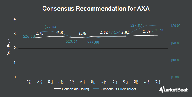 Analyst Recommendations for AXA (EPA:CS)