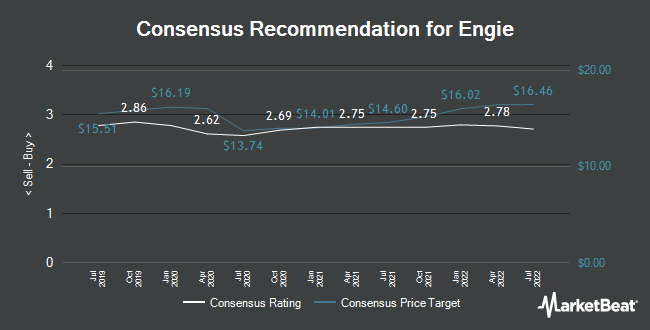 Analyst Recommendations for Engie (EPA:ENGI)