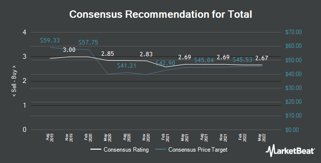 Analyst Recommendations for Total (EPA:FP)