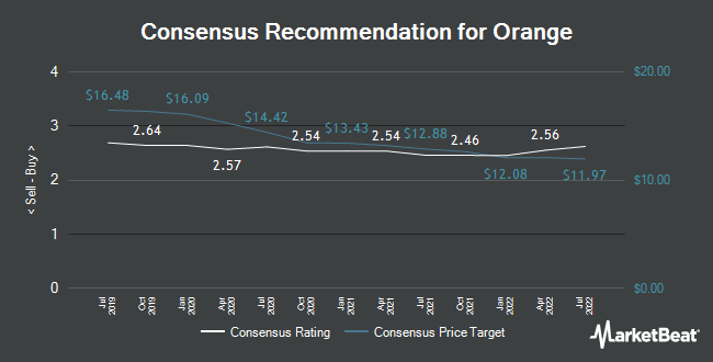 Analyst Recommendations for Orange (EPA:ORA)