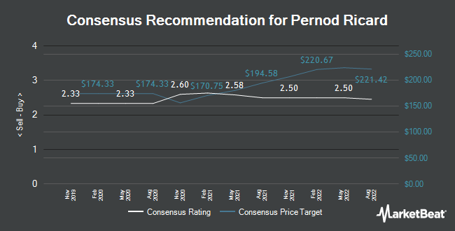 Analyst Recommendations for Pernod Ricard (EPA:RI)