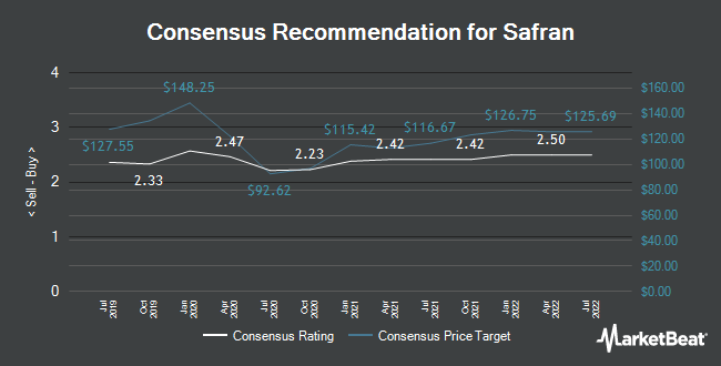 Analyst Recommendations for Safran (EPA:SAF)