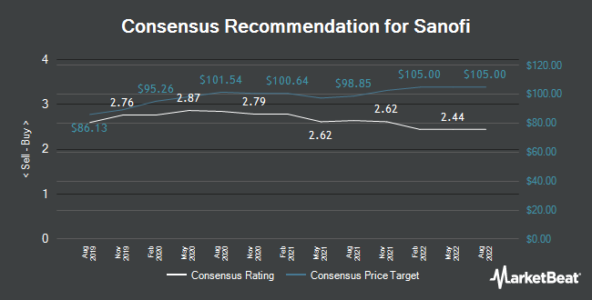 Analyst Recommendations for Sanofi (EPA:SAN)