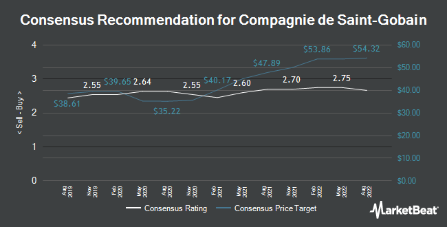 Analyst Recommendations for Compagnie de Saint Gobain (EPA:SGO)