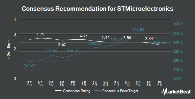 Analyst Recommendations for STMicroelectronics (EPA:STM)