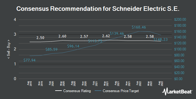 Analyst Recommendations for Schneider Electric S.E. (EPA:SU)
