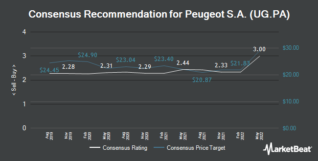 Analyst Recommendations for Peugeot (EPA:UG)