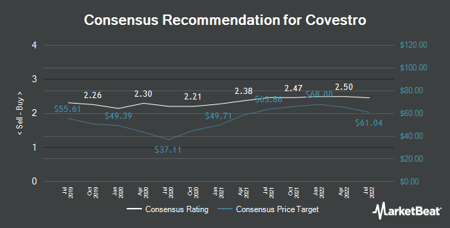 Analyst Recommendations for Covestro (ETR:1COV)