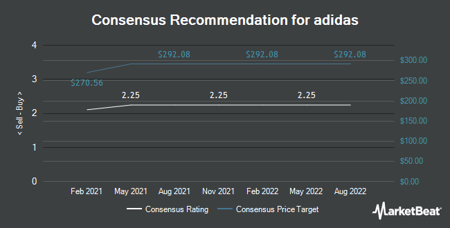 Analyst Recommendations for adidas (ETR:ADS)
