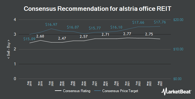 alstria office REIT (ETR:AOX) Given a €16 50 Price Target at