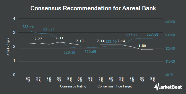 Analyst Recommendations for Aareal Bank (ETR:ARL)