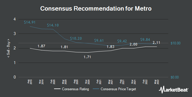 Analyst Recommendations for Metro (ETR:B4B3)