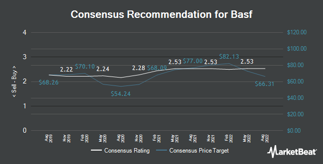 Analyst Recommendations for Basf (ETR:BAS)