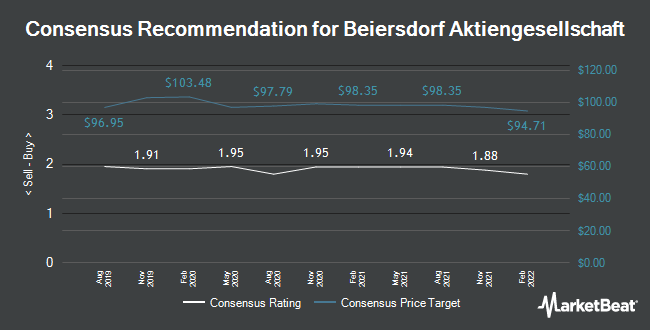 Analyst Recommendations for Beiersdorf (ETR:BEI)