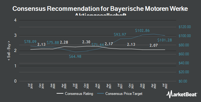 Analyst Recommendations for Bayerische Motoren Werke (ETR:BMW)
