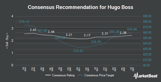 Analyst Recommendations for Hugo Boss (ETR:BOSS)