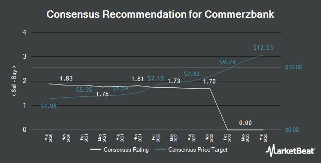 Recommandations des analystes pour Commerzbank (ETR: CBK)