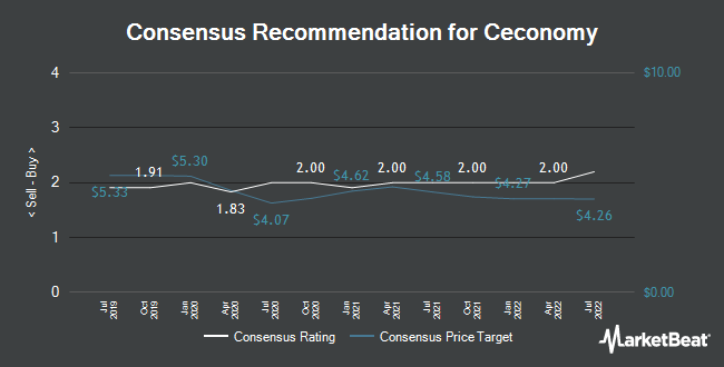 Analyst Recommendations for Ceconomy (ETR:CEC1)